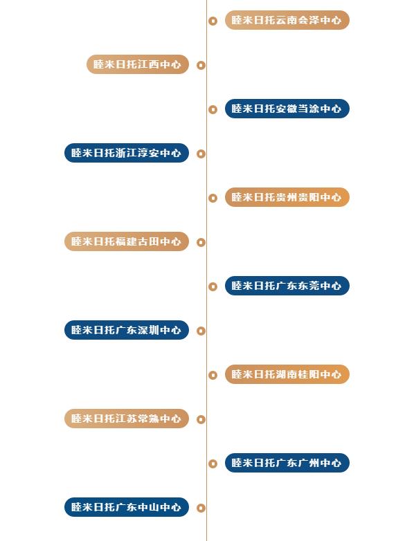 品牌布局 | 11月,MOMYHOME睦米日托已强势入驻24个城市!
