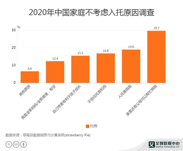 托育行业数据分析:2020年中国19%家庭因入托费用高不考虑入托