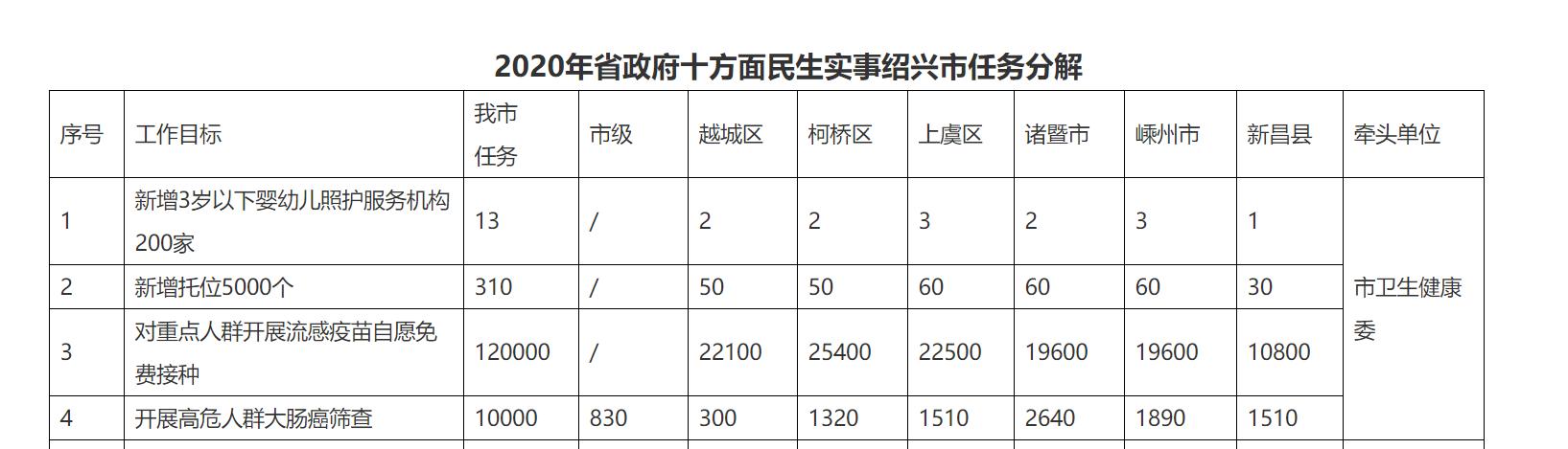 按照8-15万一次性给建设性补贴,浙江省绍兴市越城区3岁以下婴幼儿照护服务民生实事项目实施方案发布