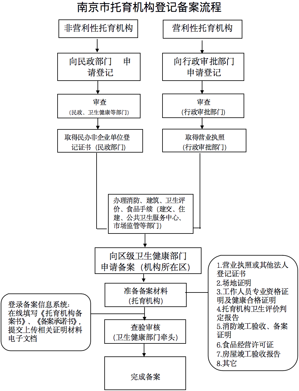 1000平以下消防只需备案抽查,南京市下发《托育备案指导手册》